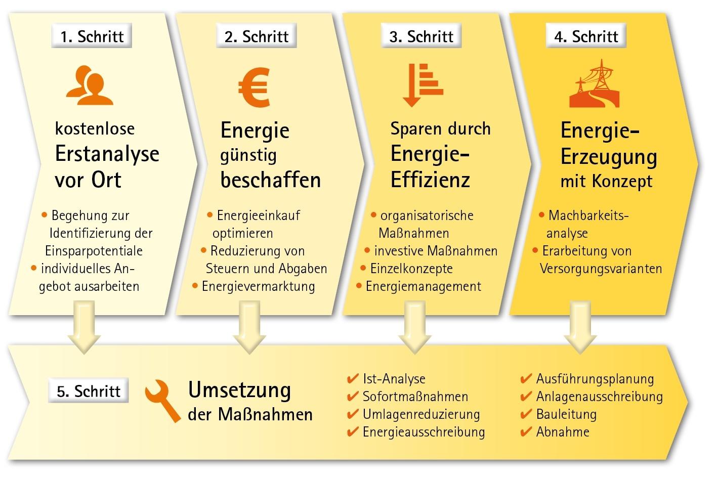 eta-Konzept zur Reduzierung Ihrer Energiekosten - Verbesserung der Energieeffizienz Energieberatung Industrie